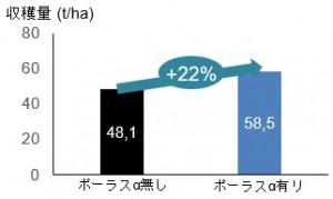 収穫量22%増加を実現