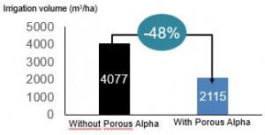 Saved 48% irrigation water
