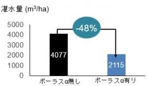 灌水量48%削減を実現